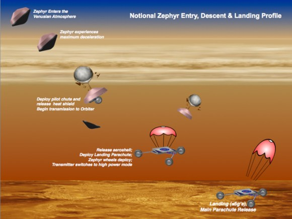 A concept for windsurfing on Venus from the NASA Innovative Advanced Concepts office. Credit: NASA