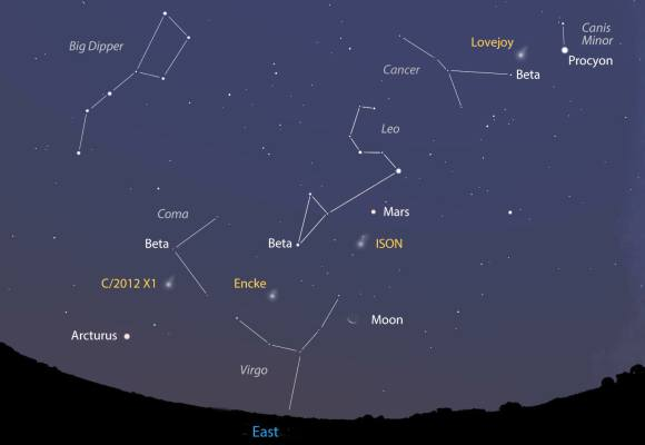 "Rarely are four comets this bright in the same quadrant of sky. This map shows the sky facing east about two hours before sunrise on Oct. 31. Notice that three stars are labeled ""Beta"". These are (from top) Beta Cancri, Beta Leonis and Beta Coma Berenices. We'll use these three stars and the planet Mars to hone in on the comets' locations in the maps below. Stellarium"