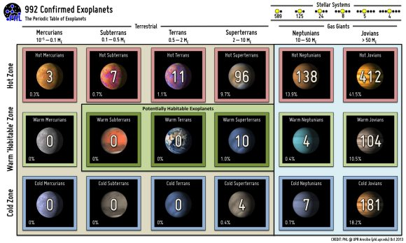 "A ""Periodic Table of Exoplanets"" Credit: PHL @ UPR Arecibo."