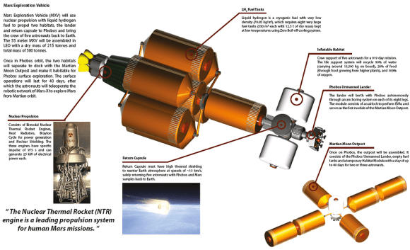 A graphic detailing the MARS-X spacecraft and technical performance. Click