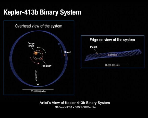 "Diagram of Kepler-413b's unusual orbit around red and orange dwarf stars. Its orbit ""wobbles"" or precesses around the stars every 11 years. Credit: NASA, ESA, and A. Feild (STScI)"