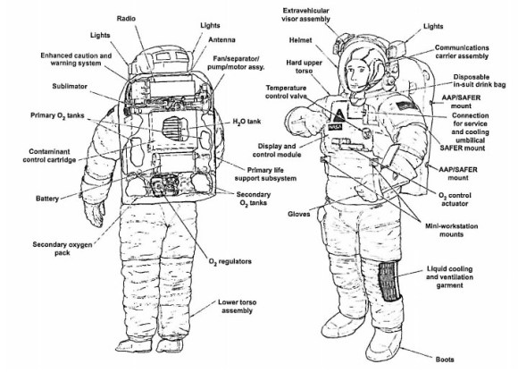 Parts of a NASA spacesuit used on board the International Space Station, as cited in a February 2014 report about a spacesuit leak the previous July. Credit: NASA