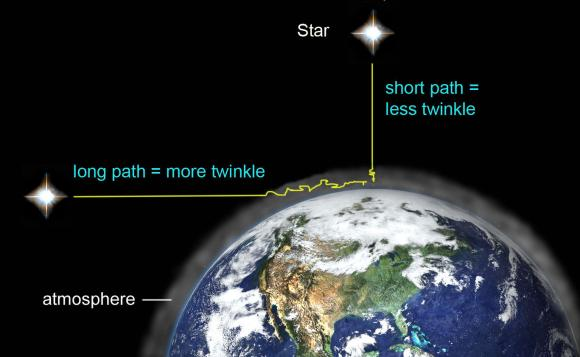Twinkling is caused by moving air pockets in our atmosphere. Twinkling is much stronger and more noticeable near the horizon, because our line of sight passes through a much greater thickness of air. Illustration: Bob King - See more at: http://astrobob.areavoices.com/2011/09/04/why-stars-twinkle-and-sputter-in-color/#sthash.MNP51ROv.dpuf