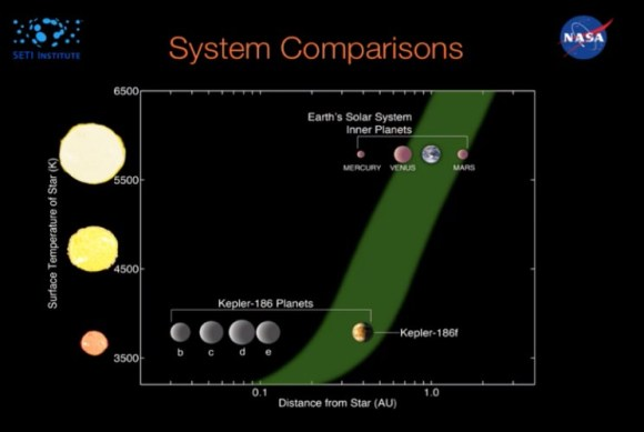 A comparison of the Kepler 186 and Solar systems (NASA/Ames)