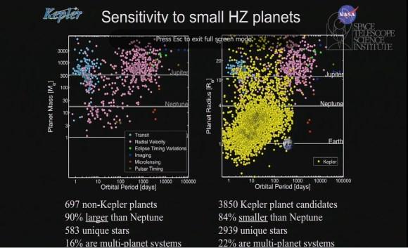 Detections of planets: other telescopes (left) vs. Kepler. Credit: Natalie  Batalha / NASA (screenshot)