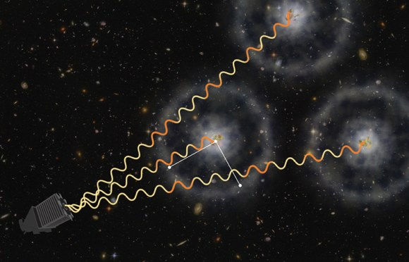 "Artist's conception of how the Baryon Oscillation Spectroscopic Survey uses quasars to make measurements. The light these objects sends out gets absorbed by gas in between the receiver and the source. The gas is then ""imprinted wiht a subtle ring-like pattern of known physical scale"", the Sloan Digital Sky Survey stated. Credit: Zosia Rostomian (Lawrence Berkeley National Laboratory) and Andreu Font-Ribera (BOSS Lyman-alpha team, Berkeley Lab.)"