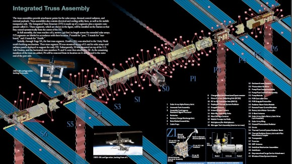 A diagram of the truss segments on the International Space Station. Click for a larger version. Screenshot of p. 3 of this PDF document: http://www.nasa.gov/pdf/167129main_Systems.pdf. Credit: NASA