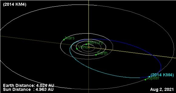 PHA asteroid 2014 KM4 on approach to Jupiter in late 2021. Credit: the Solar System Dynamics JPL Small-Body Database Browser.