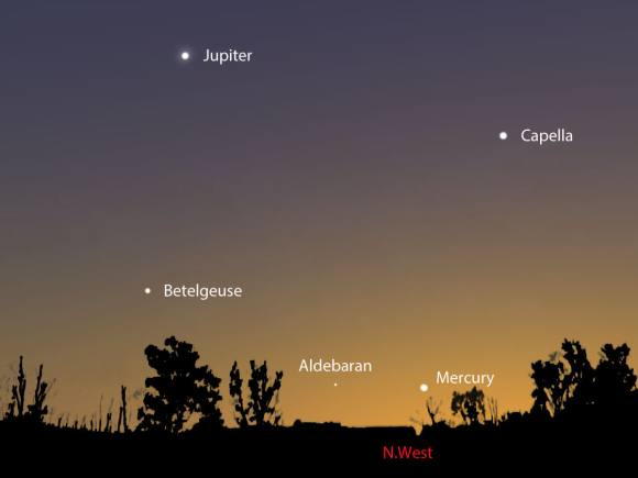 Mercury starts its best period of visibility in the evening sky for skywatchers at mid-northern latitudes this weekend. This map shows the sky facing northwest about 40 minutes after sundown. Bright Jupiter also provides a convenient sightline for locating Mercury. Stellarium