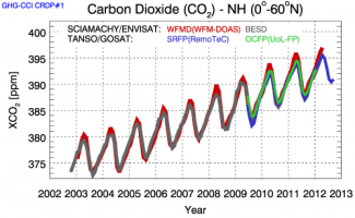 Time series of atmospheric carbon dioxide over the northern hemisphere retrieved from the Sciamachy instrument on Envisat and the TANSO instrument on Japan's GOSAT.  While carbon dioxide increases over the ten-year period, it experiences annual fluctuations caused by vegetation's absorption and release of the gas due to photosynthesis and respiration. The different colour