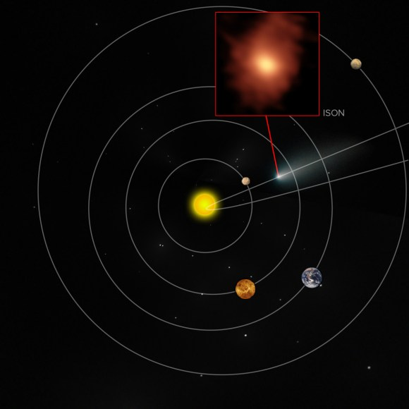 Comet ISON was one of the two comets studied by scientists using the Atacama Large Millimeter/submillimeter Array (ALMA). The diagram shows where it was located in the solar system at the time of observations. 3-D images of its coma (atmosphere) revealed organic compounds. Credit: B. Saxton (NRAO/AUI/NSF); NASA/ESA Hubble; M. Cordiner, NASA, et al.