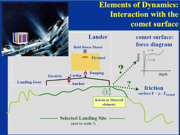 An illustration of the elements of the Philae landing dynamics. (Credit: Simulation of the Landing of Rosetta Philae on Comet 67P, M. Hilchenbach, et al., Max Planck Institute