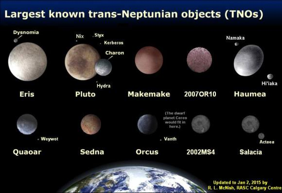 "The presently known largest trans-Neptunian objects (TSO) - are likely to be surpassed by future discoveries. Which of these trans-Neptunian objects (TSO) would you call planets and which ""dwarf planets""? (Illustration Credit: Larry McNish, Data: M.Brown)"