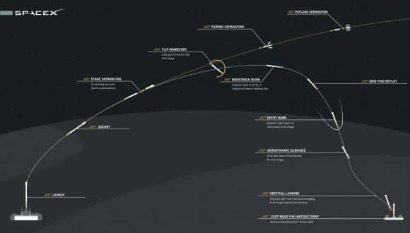 Infographic shows how SpaceX Falcon 9 will fly back to Earth after next launch on CRS-6 mission to ISS. Credit: SpaceX
