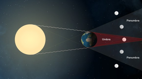 The geometry that creates a total lunar eclipse. Credit: NASA
