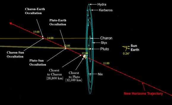 During its fleeting flyby, New Horizons will slice across the Pluto system, turning this way and that to photograph and gather data on everything it can. Crucial occultations are shown that will be used to determine the structure and composition of Pluto's (and possibly Charon's) atmosphere. Credit: NASA with additions by the author