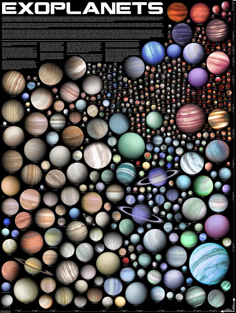 This poster shows more than 500 exoplanets discovered before October 2015 arranged according to their temperature and density. Credit and copyright: Martin Vargic. Used by permission.
