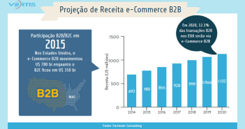 e-commerce_b2b_estados_unidos