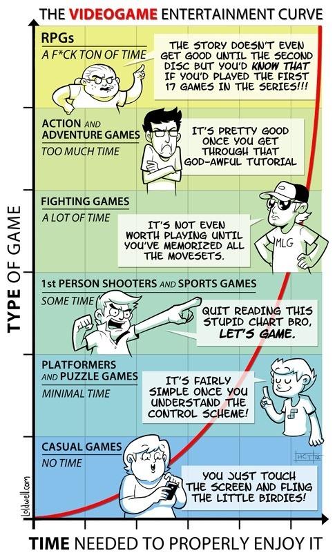 videogames curve - unpocogeek.com