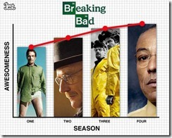 breaking bad quality - unpocogeek.com