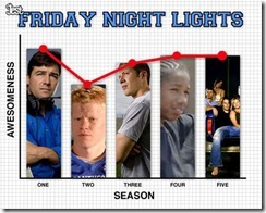 friday night lights quality - unpocogeek.com