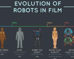 La evolución de los robots en las películas
