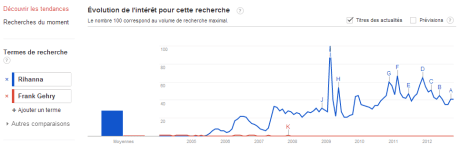 Rihanna Gerhy 460x144 GoogleTrends Battle : Urbaniste vs Architecte vs... Rihanna