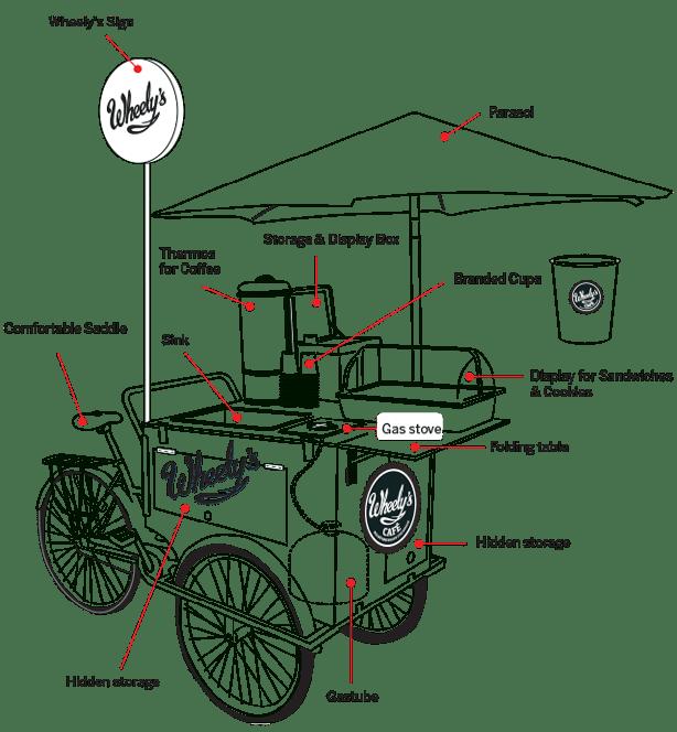 wheelys-mobile-cafe_blueprint