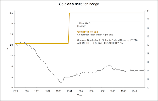 gold deflation hedge