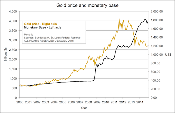 Gold Price and Monetary Base