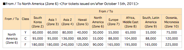 2015 new ANA Mileage Exchange (3)-October 15 to adjust the exchange table