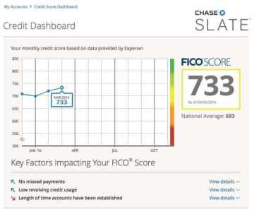 """""""5/20 update CreditScoreCard scores and reports"""" which strong free credit scores?"""