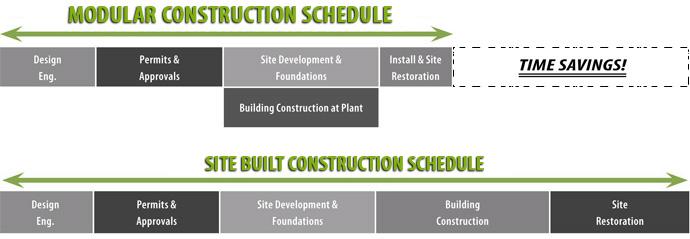 prefab construction