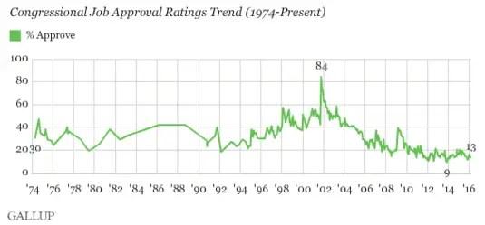 Gallup Congress Job Approval