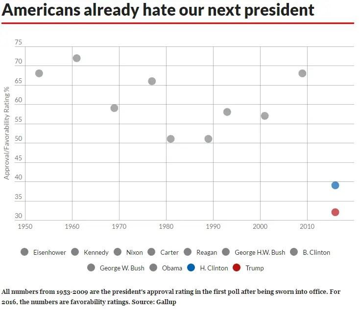 trump-clinton-dislike