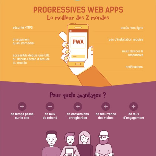 Progressive Web Apps : La Révolution ?