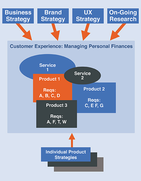 Diagram of a customer experience