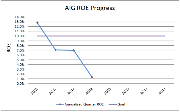 aig investment thesis American international group (aig) investment thesis posted aig's management has shown significant progress since the financial and credit crises the path forward seems to be clear for aig.
