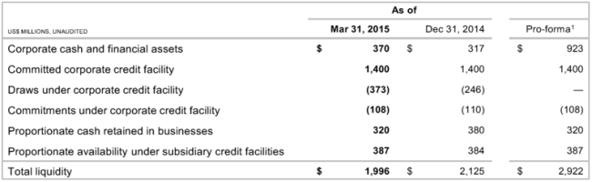 BIP 1Q15 Liquidity Summary