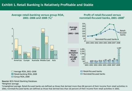 Retail Banking - BCG