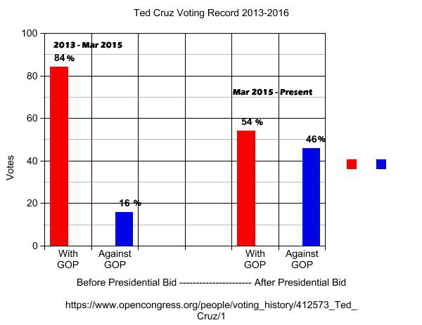 Ted Cruz Voting Recors With / Against GOP 2013-2016