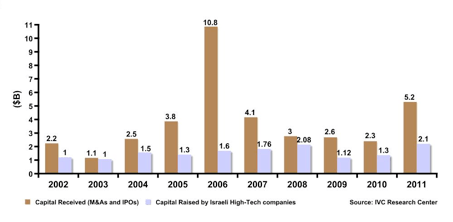 Chart 2- Israeli High-Tech Companies- Capital Raised from Investors vs. Proceeds from M&As & IPOs (2002-2011)