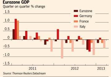 What do these numbers mean for Europe? http://on.ft.com/12aUCZZ Less
