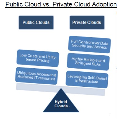 Public vs Private Cloud Adoption