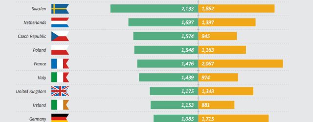 Israel Tops All Countries Surveyed in Online Media Consumer Surplus