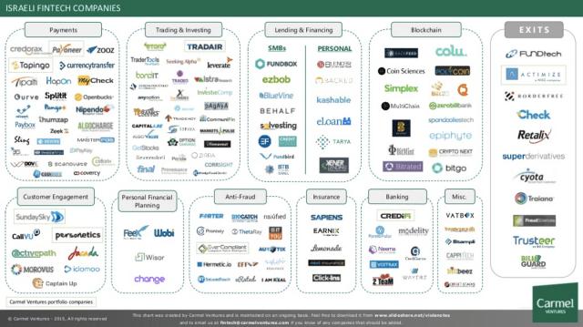 Israeli Fintech startup map
