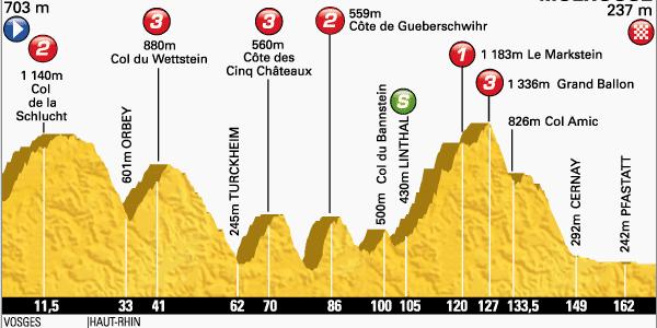 VCP Ausflug an die Tour de France