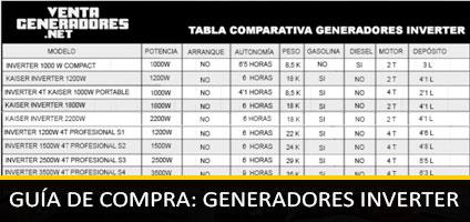 Guía de Generadores Inverter: Cuál Elegir, Tipos y Características
