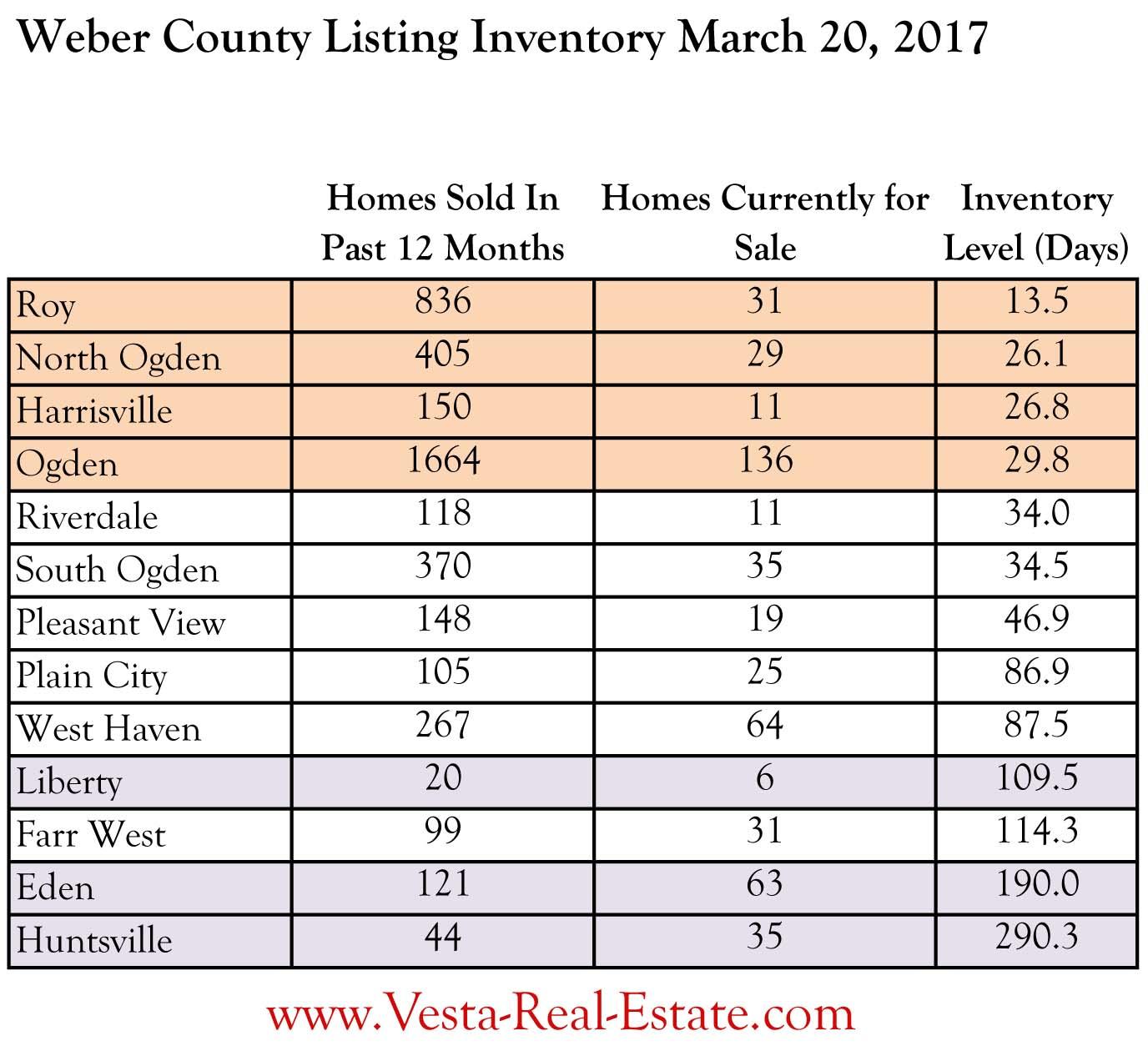 SCARCE: Weber and Davis County Housing Inventory Near Non-Existent