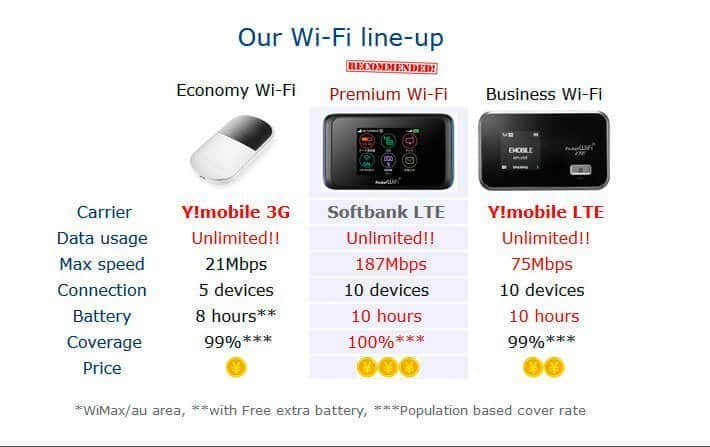 Comparativa de productos de Japan Wireless